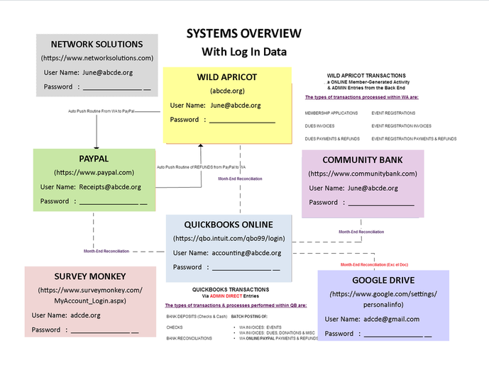 Documentation of Individual Systems Comprising a Business Solution