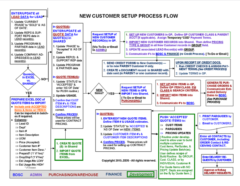 Documentation of an Internal Business Process